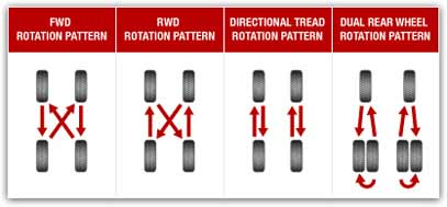 Tire Rotations in NY