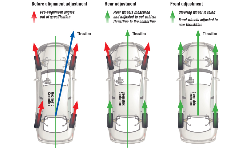 Should You Align Your Car Before New Tires